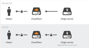 cloudflare-ssl