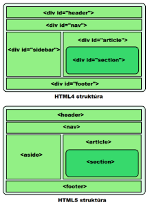 html4 and html5 page structure